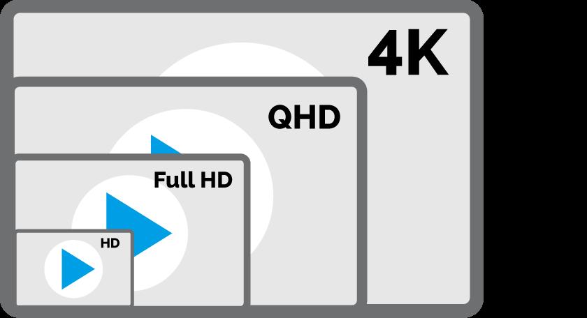 Veranschaulichung der verschiedenen für Livestreaming Auflösungen bei dem Webcam provider livespotting mit HD 720p, Full-HD 1080p, QHD 1440p und 4K 2160p Auflösung.