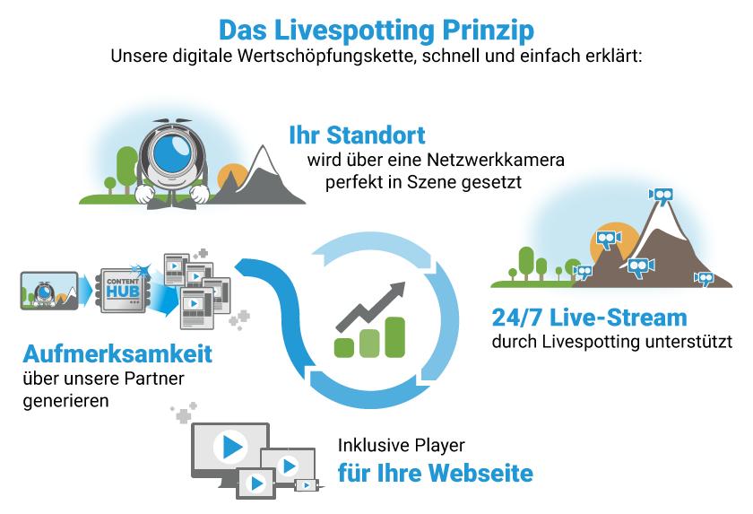 Die digitale Wertschöpfungskette von Webcams und Videomarketing mit Livestreaming einfach erklärt.