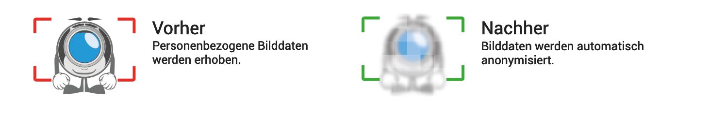 Verpixelung und Anonymisierung für IP-Cams anschauliche erklärt.