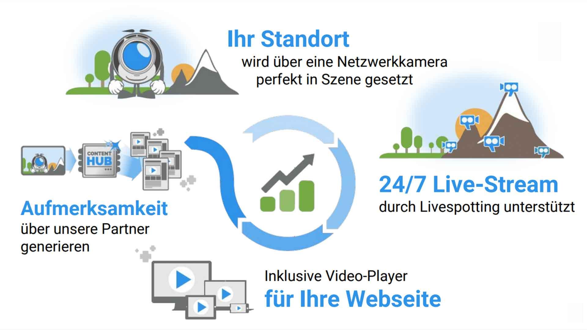 Livestreaming mit Webcams für Videomarketing, Standortmarketing und Citymarketing.