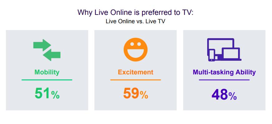 Livestreaming ist beliebter als lineares Fernsehen mit 3Sat Panoramabilder von Feratel.