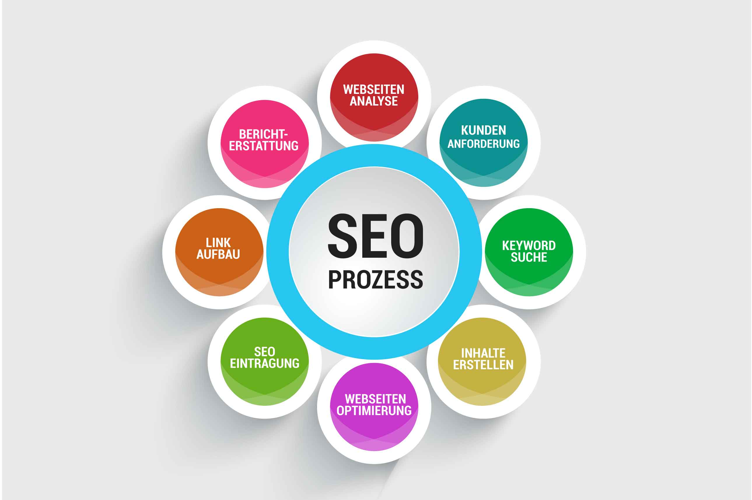 SEO oder Suchmaschinenoptimierung ist eine wertvolle Technik in der Arbeit des digitalen Marketings.