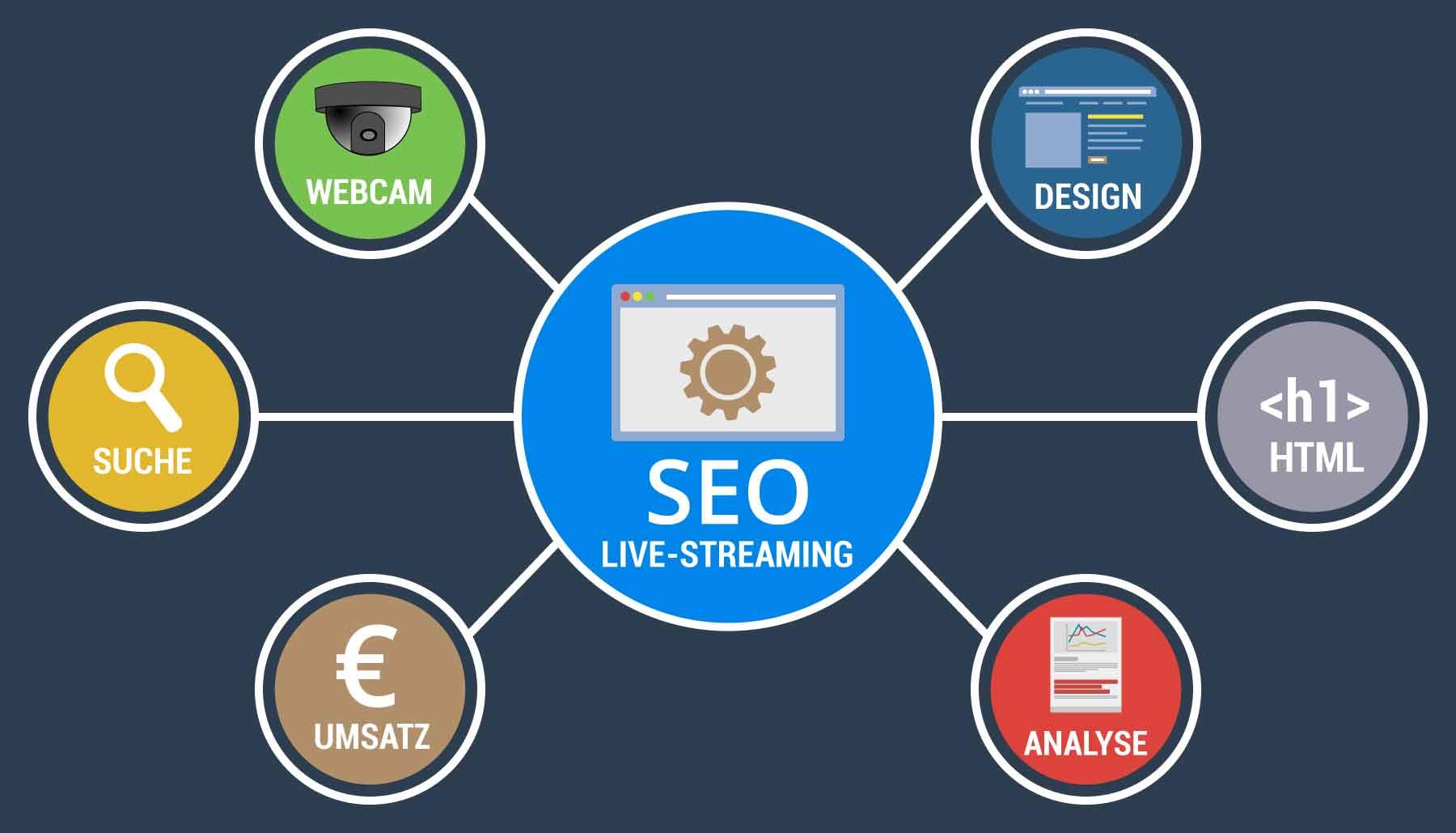 Video-SEO ist das Konzept der Optimierung Ihrer Videoinhalte, um in den Suchergebnissen gefunden zu werden.