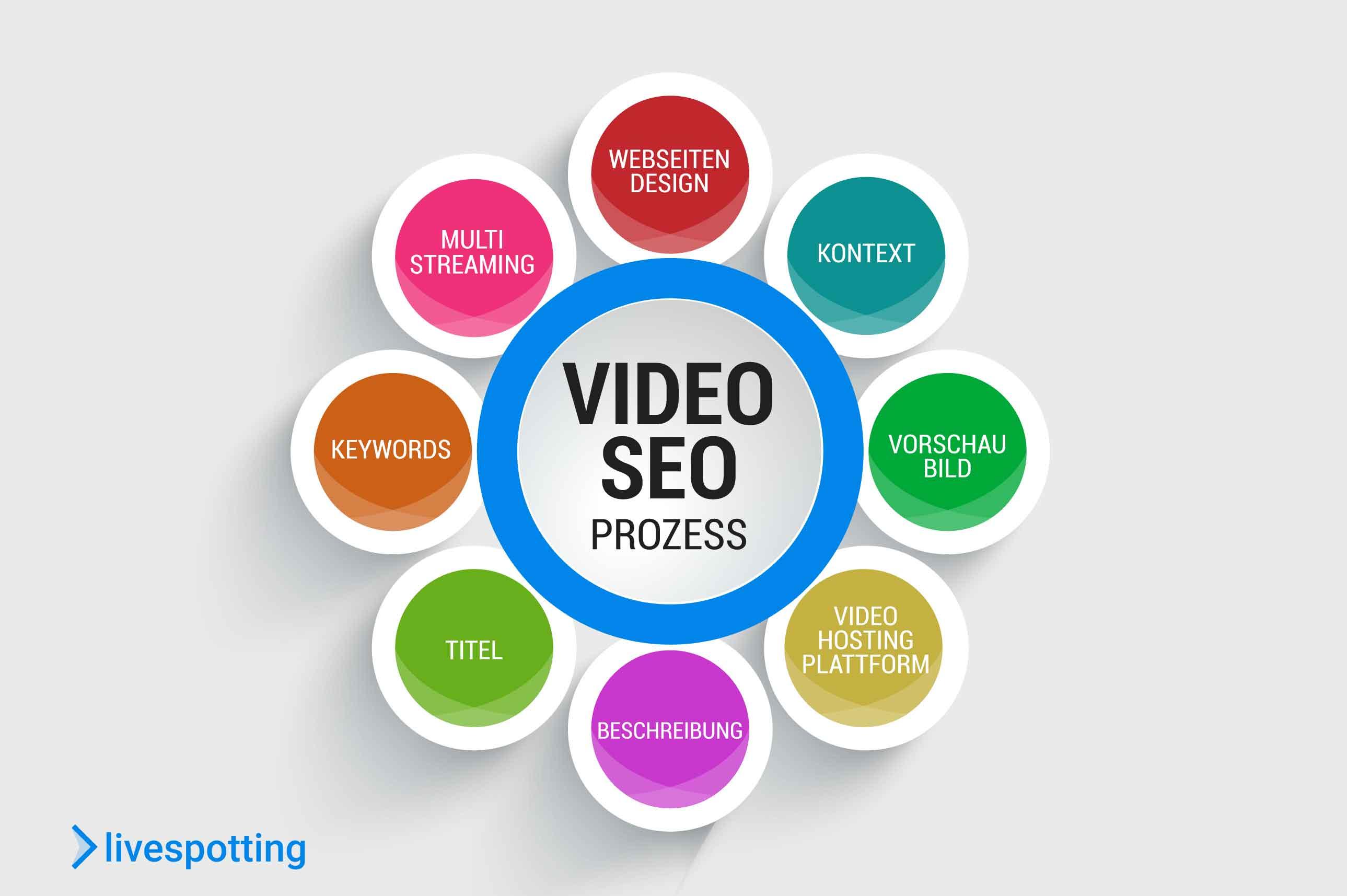 Ein SEO Prozess besteht aus verschiedenen Elementen: Design der Webseite, Kontext, Vorschaubild bzw Thumbnail, Multi-Streaming, Suchwörter aka Keywords, Titel, Metadaten wie Beschreibung und natürlich die Videohosting Plattform wie livespotting.com.